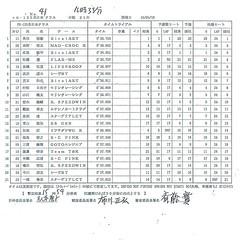 fse-rd2-result1
